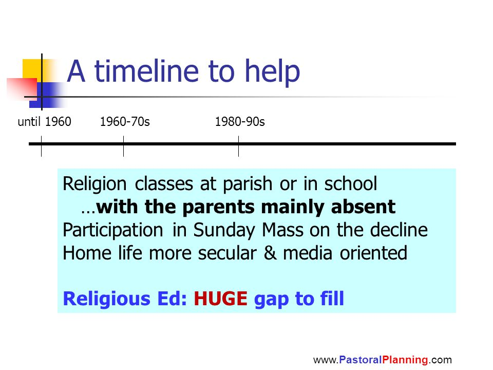 A timeline to help until 19601960-70s1980-90s Religion classes at parish or in school …with the parents mainly absent Participation in Sunday Mass on the decline Home life more secular & media oriented Religious Ed: HUGE gap to fill www.PastoralPlanning.com