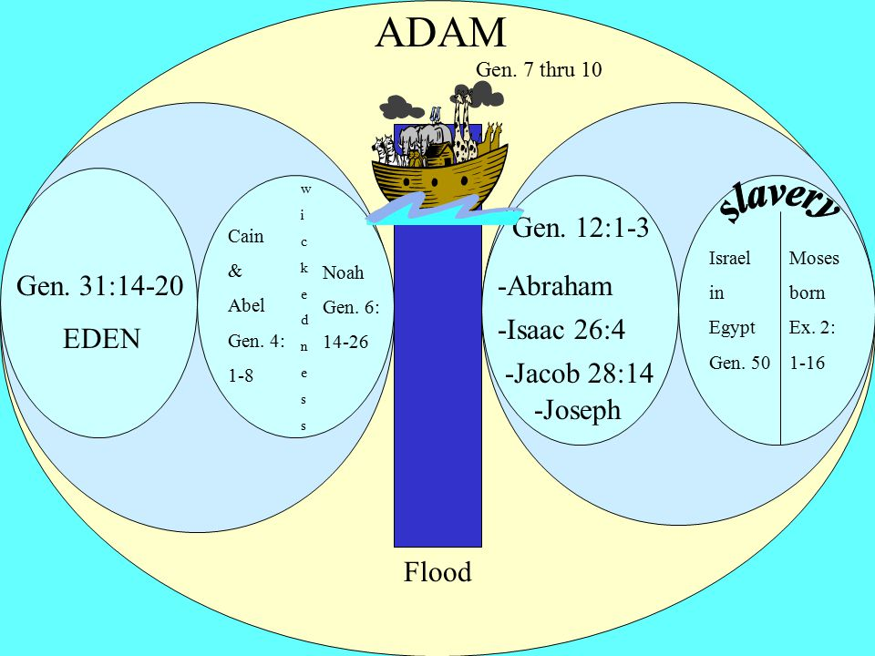 ADAM The Flood Gen. 7 thru 10 Gen. 31:14-20 EDEN wickednesswickedness Cain & Abel Gen.