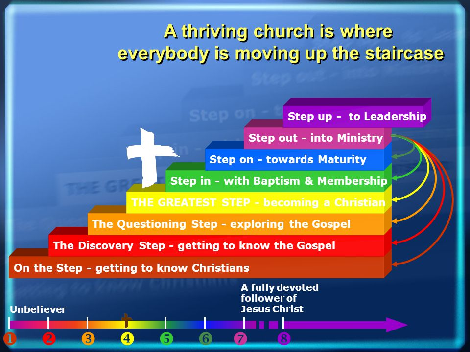 A fully devoted follower of Jesus Christ On the Step - getting to know Christians The Discovery Step - getting to know the Gospel The Questioning Step - exploring the Gospel THE GREATEST STEP - becoming a Christian Step in - with Baptism & Membership Step on - towards Maturity Step out - into Ministry Step up - to Leadership Unbeliever         A thriving church is where everybody is moving up the staircase A thriving church is where everybody is moving up the staircase
