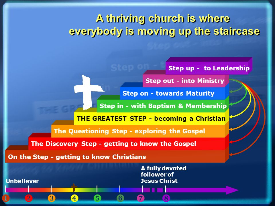 A fully devoted follower of Jesus Christ On the Step - getting to know Christians The Discovery Step - getting to know the Gospel The Questioning Step - exploring the Gospel THE GREATEST STEP - becoming a Christian Step in - with Baptism & Membership Step on - towards Maturity Step out - into Ministry Step up - to Leadership Unbeliever         A thriving church is where everybody is moving up the staircase A thriving church is where everybody is moving up the staircase