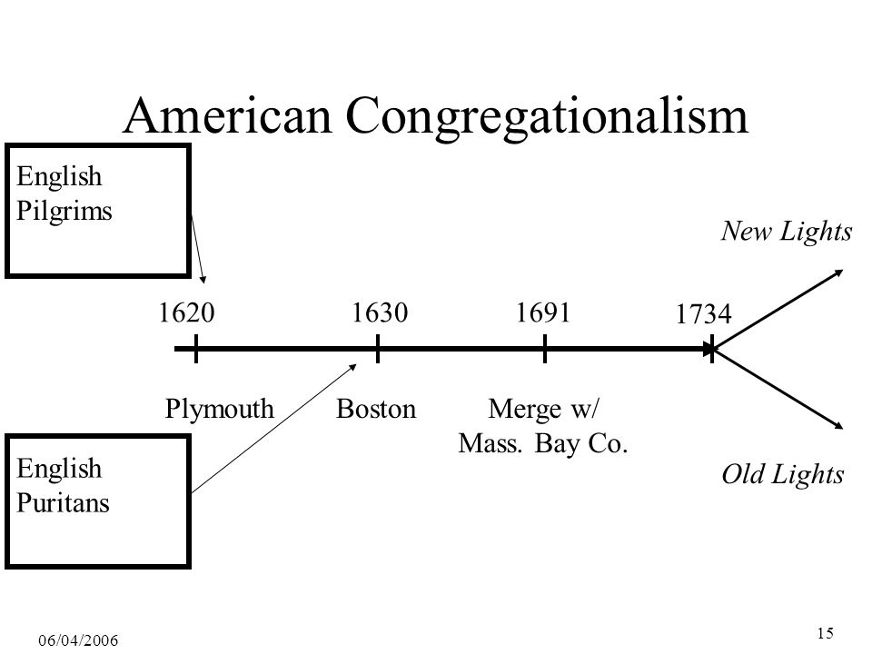 06/04/2006 16 Roger Williams and Baptists 1636-1683 Expelled from Mass Bay Colony Founded Providence, Rhode Island Colony 1638 Rebaptized church