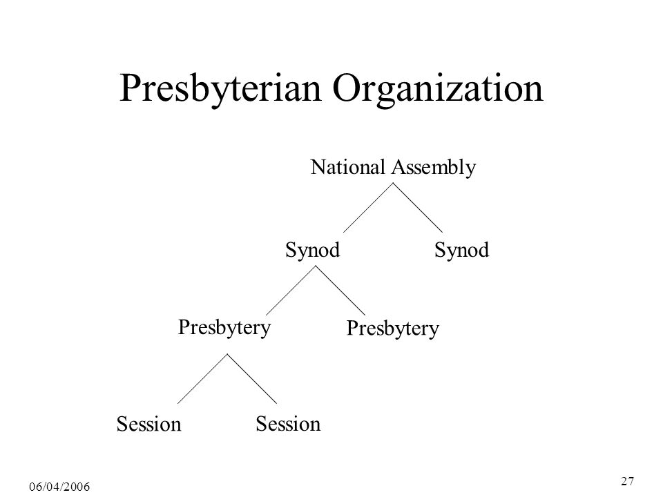 06/04/2006 28 Presbyterians English Presbyterian Puritans Continental Reform Groups Scots- Irish 1706 1 st Presbytery 1716 1 st Synod 1729 Adopting Act 1789 1 st Nat As'mbly