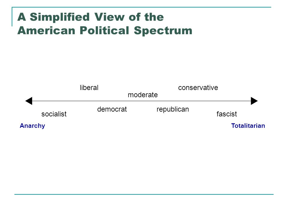 A Simplified View of the American Political Spectrum TotalitarianAnarchy  fascistsocialist liberalconservative democratrepublican moderate