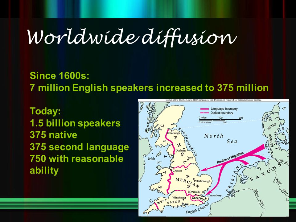 Worldwide diffusion Since 1600s: 7 million English speakers increased to 375 million Today: 1.5 billion speakers 375 native 375 second language 750 with reasonable ability