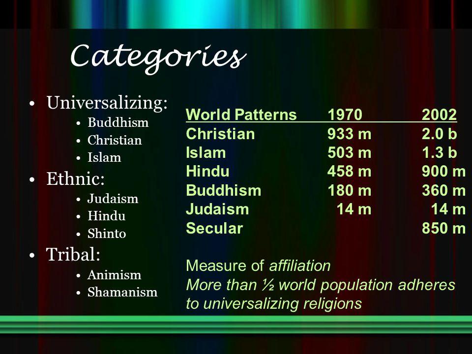 Categories Universalizing: Buddhism Christian Islam Ethnic: Judaism Hindu Shinto Tribal: Animism Shamanism World Patterns19702002 Christian933 m2.0 b
