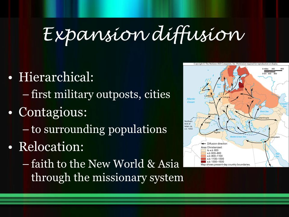 Expansion diffusion Hierarchical: –first military outposts, cities Contagious: –to surrounding populations Relocation: –faith to the New World & Asia through the missionary system