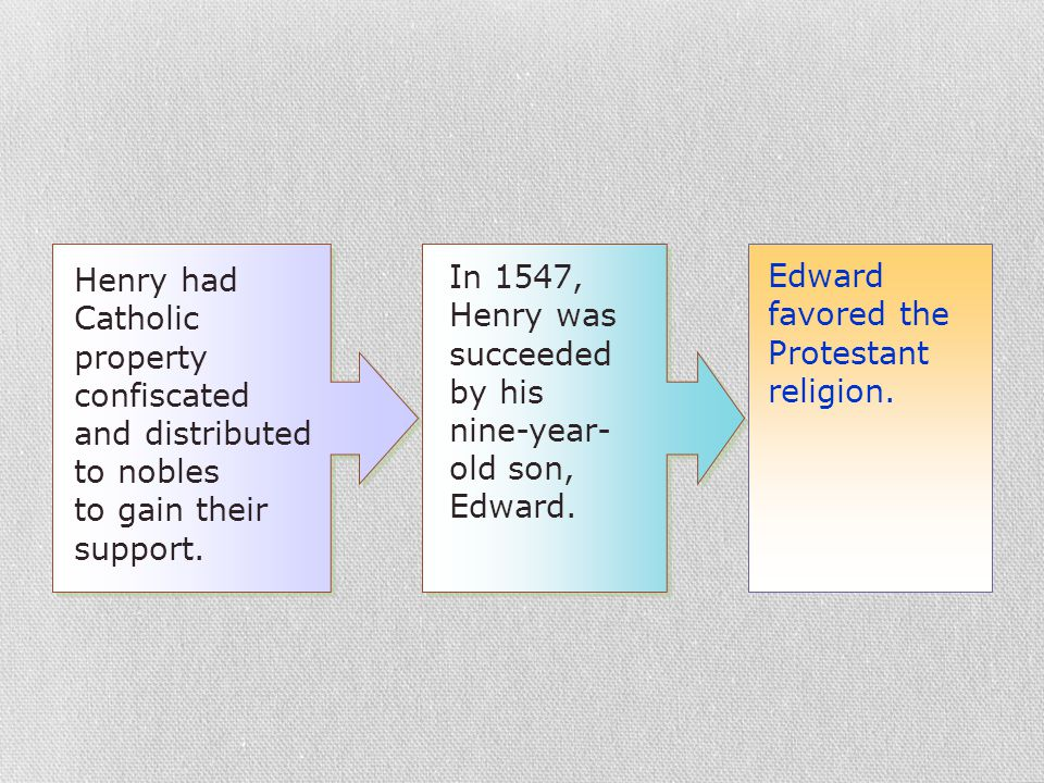 In 1547, Henry was succeeded by his nine-year- old son, Edward. Edward favored the Protestant religion. Henry had Catholic property confiscated and di