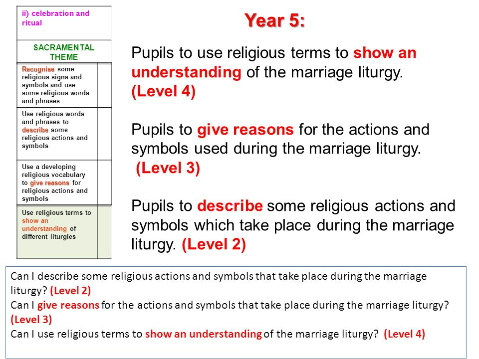 Pupils to use religious terms to show an understanding of the marriage liturgy. (Level 4) Pupils to give reasons for the actions and symbols used duri