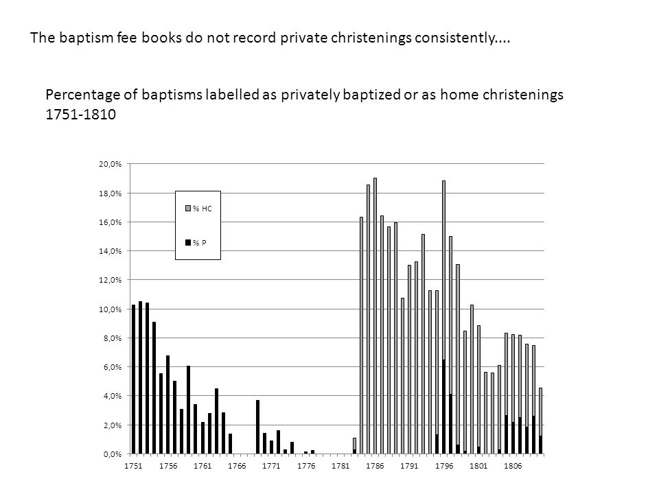 Percentage of baptisms labelled as privately baptized or as home christenings 1751-1810 The baptism fee books do not record private christenings consistently....