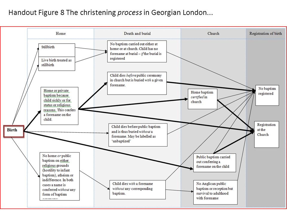 Handout Figure 8 The christening process in Georgian London...