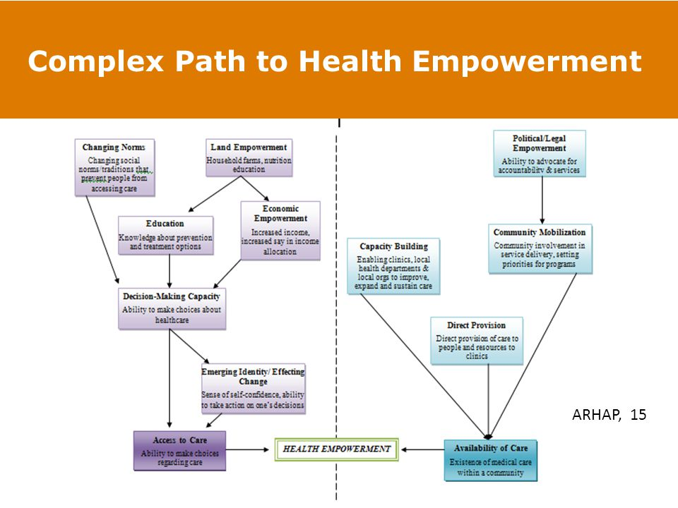 Complex Path to Health Empowerment ARHAP, 15