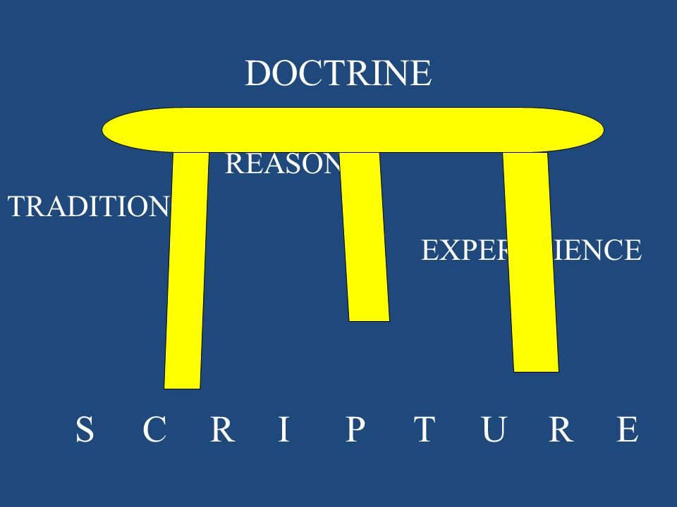 DOCTRINE REASON TRADITION EXPER IENCE SCRIPTURE
