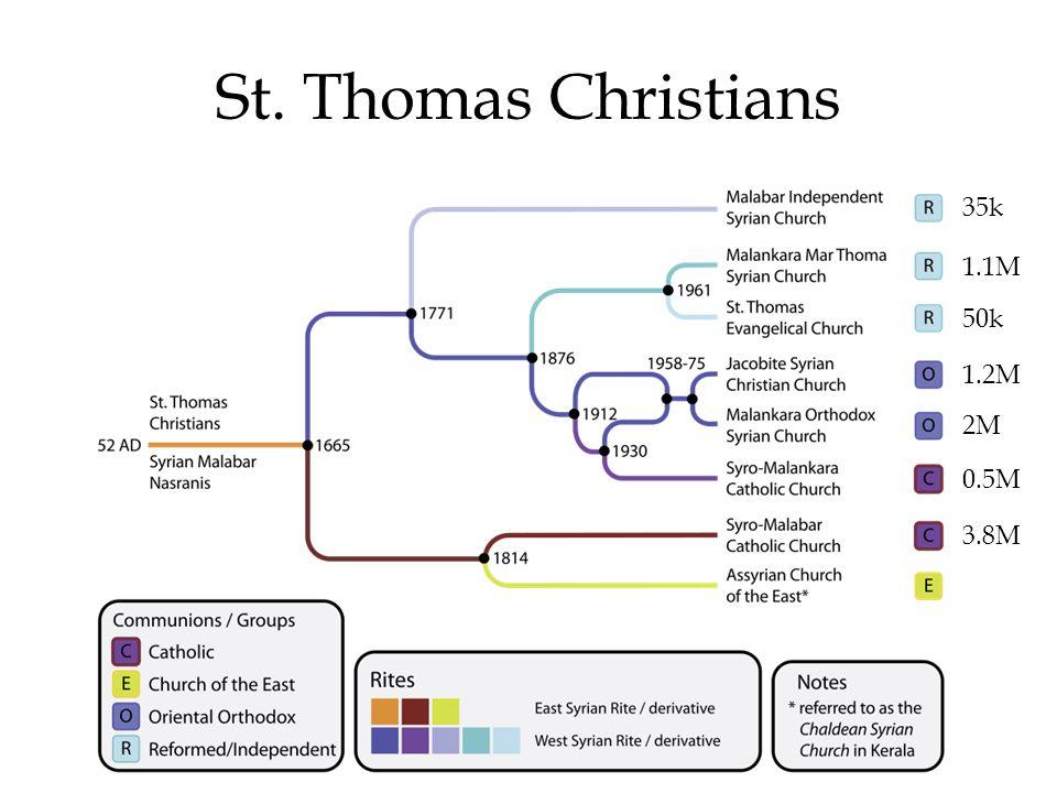 St. Thomas Christians 2M 1.1M 35k 3.8M 0.5M 1.2M 50k