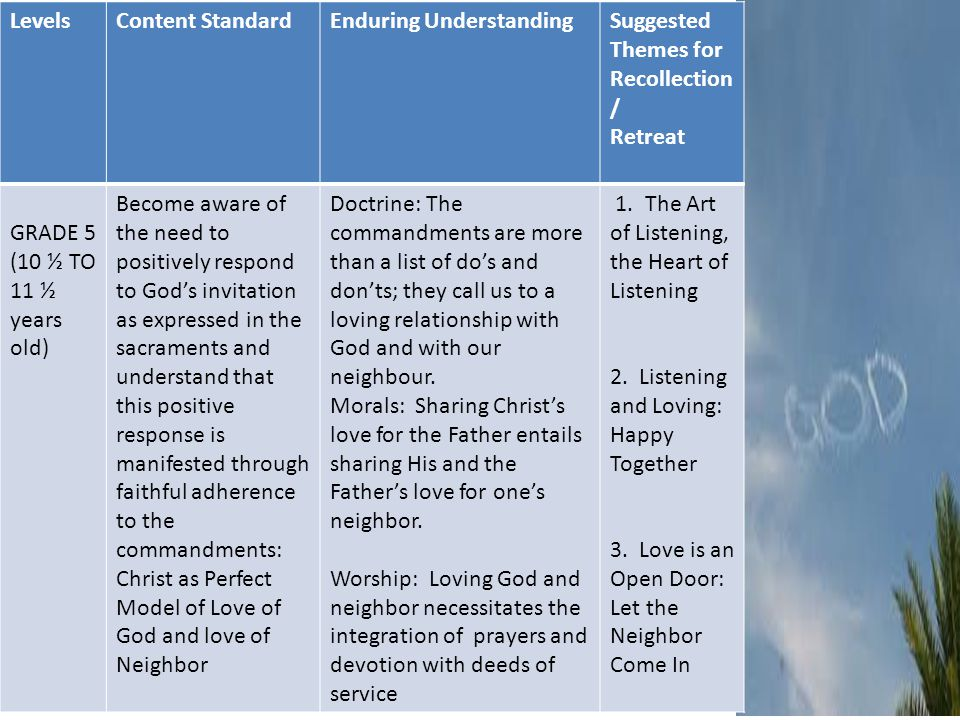 LevelsContent StandardEnduring UnderstandingSuggested Themes for Recollection / Retreat GRADE 5 (10 ½ TO 11 ½ years old) Become aware of the need to positively respond to God's invitation as expressed in the sacraments and understand that this positive response is manifested through faithful adherence to the commandments: Christ as Perfect Model of Love of God and love of Neighbor Doctrine: The commandments are more than a list of do's and don'ts; they call us to a loving relationship with God and with our neighbour.