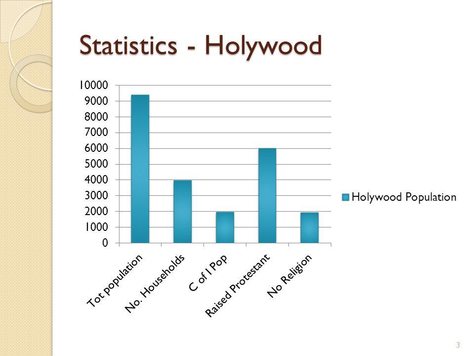 Statistics - Holywood 3