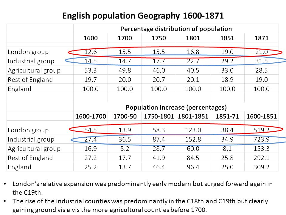 English population Geography 1600-1871 London's relative expansion was predominantly early modern but surged forward again in the C19th.