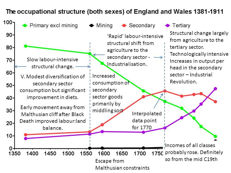 Slow labour-intensive structural change. V.