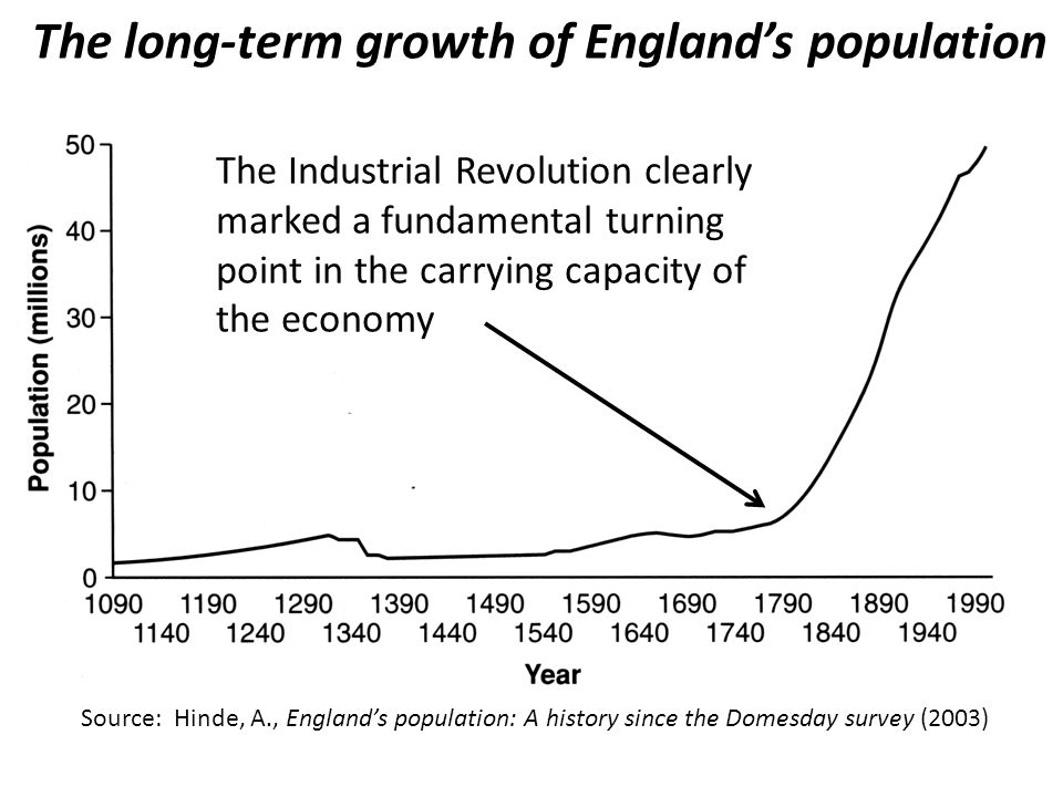 The long-term growth of England's population Source: Hinde, A., England's population: A history since the Domesday survey (2003) The Industrial Revolution clearly marked a fundamental turning point in the carrying capacity of the economy