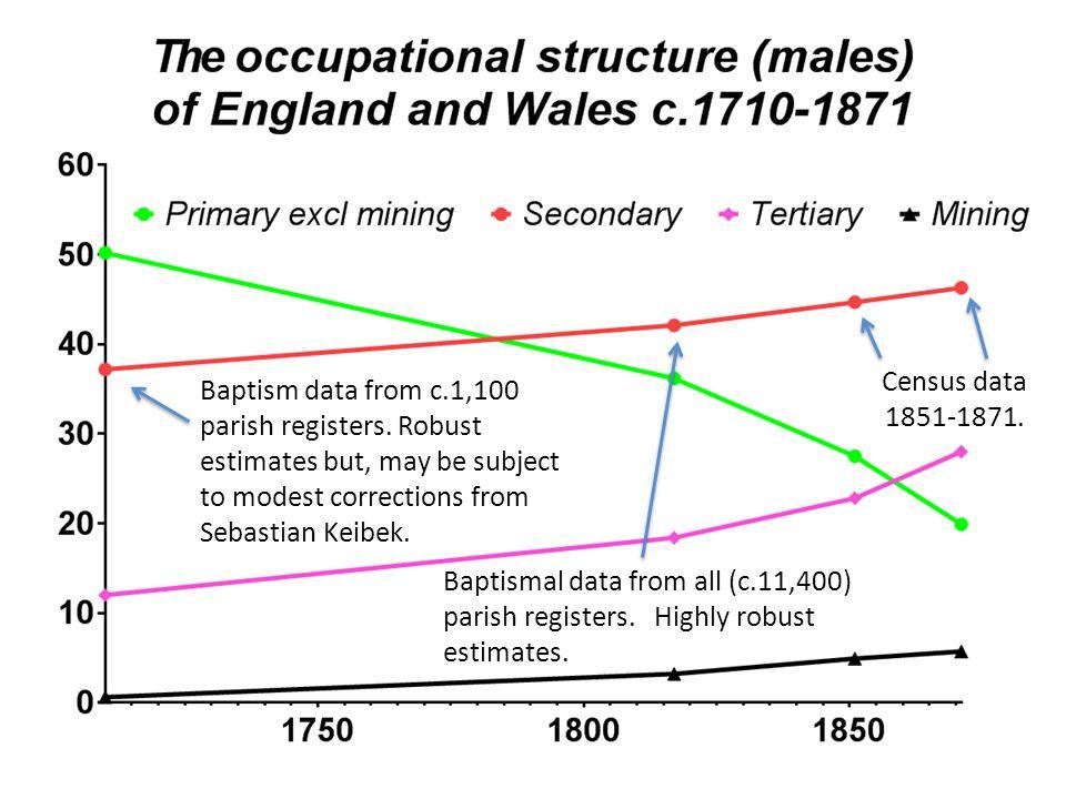 Baptism data from c.1,100 parish registers.