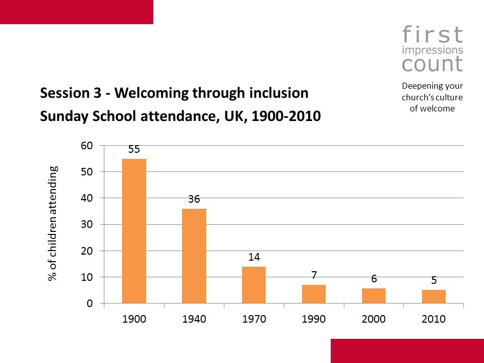 Session 3 - Welcoming through inclusion Sunday School attendance, UK, 1900-2010 Deepening your church's culture of welcome
