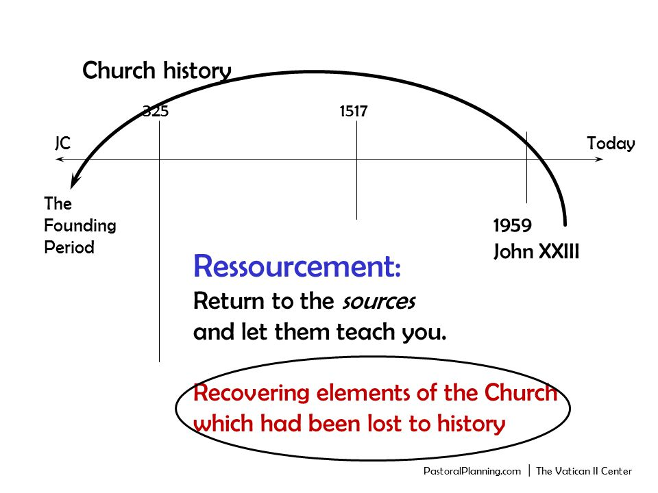 Church history JCToday The Founding Period 3251517 1959 John XXIII Ressourcement: Return to the sources and let them teach you.