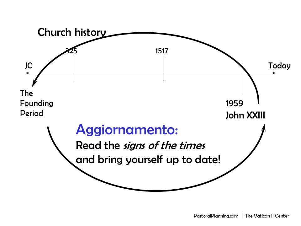 Church history JCToday The Founding Period 3251517 1959 John XXIII Aggiornamento: Read the signs of the times and bring yourself up to date.