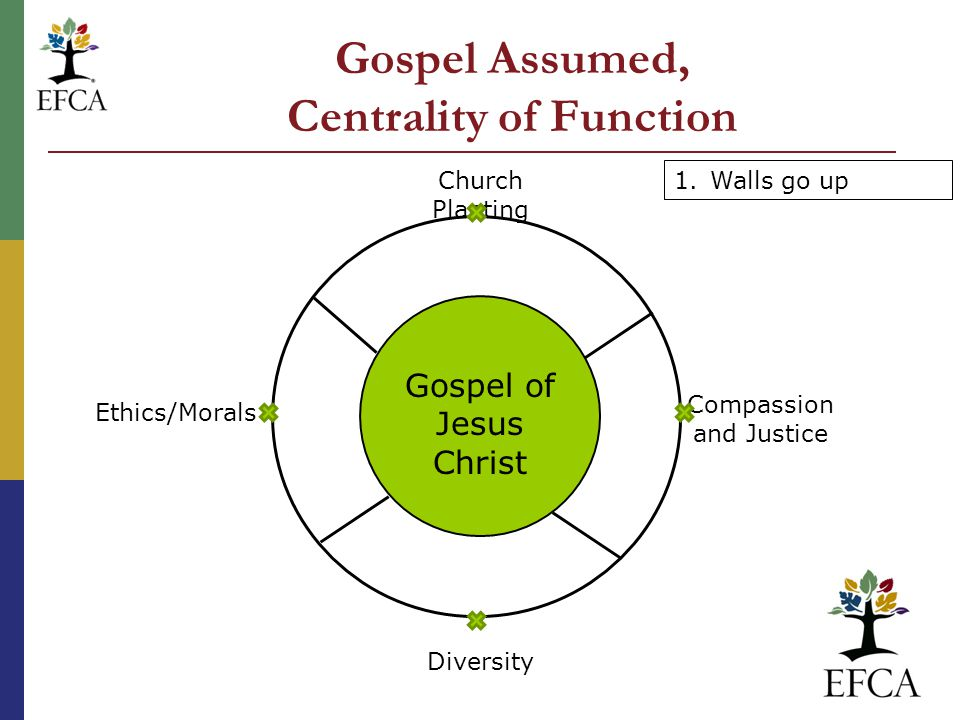 Gospel of Jesus Christ Church Planting Compassion and Justice Diversity Ethics/Morals 1.Walls go up Gospel Assumed, Centrality of Function
