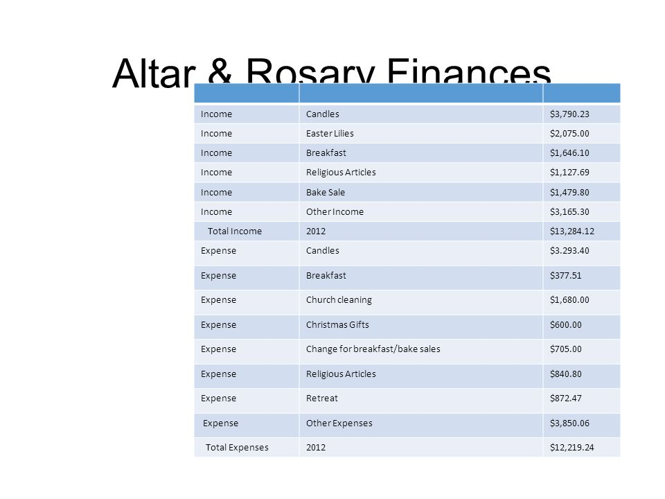 Altar & Rosary Finances IncomeCandles$3,790.23 IncomeEaster Lilies$2,075.00 IncomeBreakfast$1,646.10 IncomeReligious Articles$1,127.69 IncomeBake Sale$1,479.80 IncomeOther Income$3,165.30 Total Income2012$13,284.12 ExpenseCandles$3.293.40 ExpenseBreakfast$377.51 ExpenseChurch cleaning$1,680.00 ExpenseChristmas Gifts$600.00 ExpenseChange for breakfast/bake sales$705.00 ExpenseReligious Articles$840.80 ExpenseRetreat$872.47 ExpenseOther Expenses$3,850.06 Total Expenses2012$12,219.24