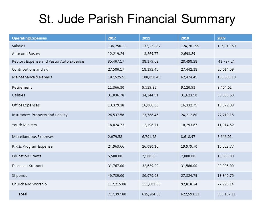 St. Jude Parish Financial Summary Operating Expenses2012201120102009 Salaries136,256.11132,232.82124,761.99106,910.59 Altar and Rosary12,219.2413,369.