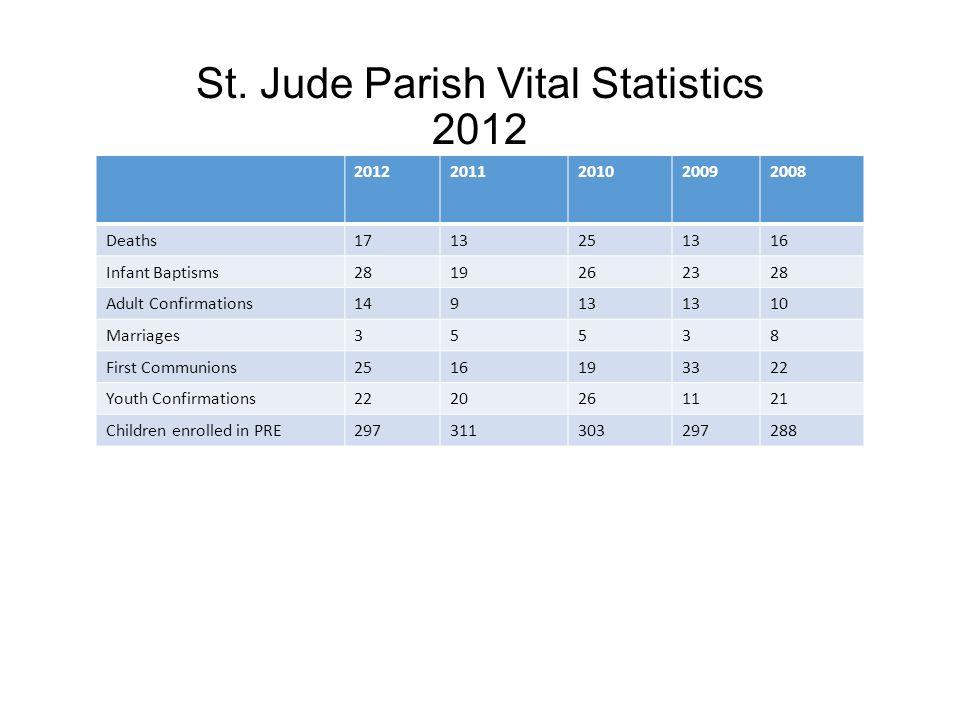 Parish Religious Education Director: Paula Price PRE Enrollment: Pre-K -12 th Grade.