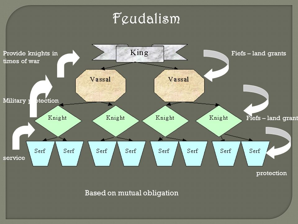 Feudalism Based on mutual obligation Military protection Provide knights in times of war service Fiefs – land grants protection