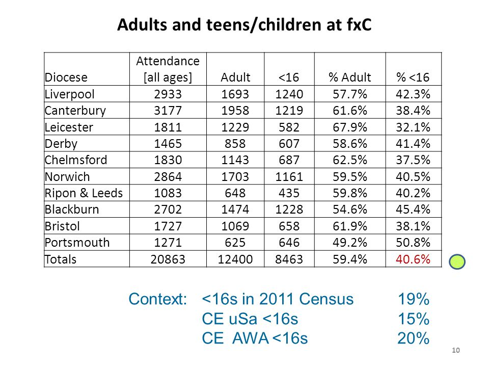 Adults and teens/children at fxC Diocese Attendance [all ages]Adult<16% Adult% <16 Liverpool29331693124057.7%42.3% Canterbury31771958121961.6%38.4% Leicester1811122958267.9%32.1% Derby146585860758.6%41.4% Chelmsford1830114368762.5%37.5% Norwich28641703116159.5%40.5% Ripon & Leeds108364843559.8%40.2% Blackburn27021474122854.6%45.4% Bristol1727106965861.9%38.1% Portsmouth127162564649.2%50.8% Totals2086312400846359.4%40.6% 10 Context:<16s in 2011 Census19% CE uSa <16s15% CE AWA <16s20%