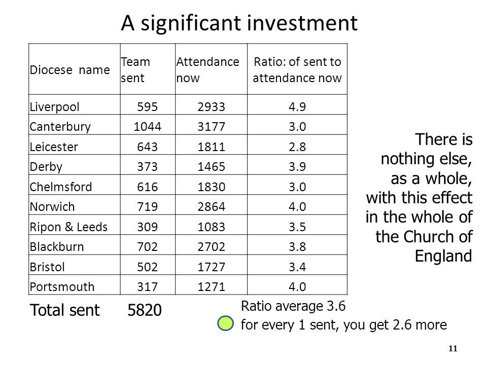 11 A significant investment Total sent 5820 There is nothing else, as a whole, with this effect in the whole of the Church of England Ratio average 3.6 for every 1 sent, you get 2.6 more Diocese name Team sent Attendance now Ratio: of sent to attendance now Liverpool59529334.9 Canterbury104431773.0 Leicester64318112.8 Derby37314653.9 Chelmsford61618303.0 Norwich71928644.0 Ripon & Leeds30910833.5 Blackburn70227023.8 Bristol50217273.4 Portsmouth31712714.0