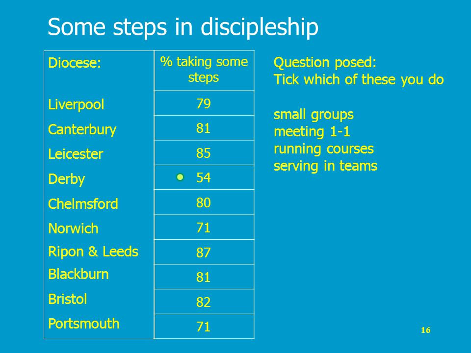 16 Some steps in discipleship Diocese: Liverpool Canterbury Leicester Derby Chelmsford Norwich Ripon & Leeds Blackburn Bristol Portsmouth % taking some steps 79 81 85 54 80 71 87 81 82 71 Question posed: Tick which of these you do small groups meeting 1-1 running courses serving in teams