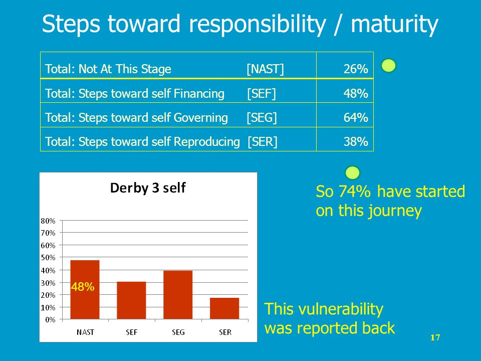 17 Steps toward responsibility / maturity 38%Total: Steps toward self Reproducing [SER] 64%Total: Steps toward self Governing [SEG] 48%Total: Steps toward self Financing [SEF] 26%Total: Not At This Stage [NAST] 48% So 74% have started on this journey This vulnerability was reported back