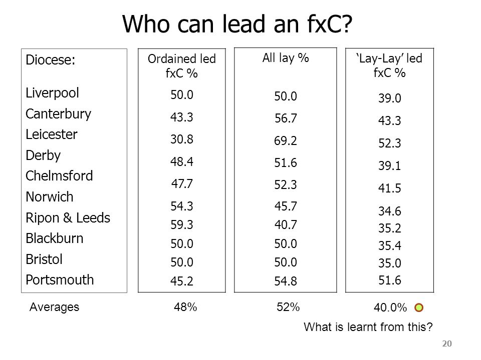 20 Who can lead an fxC.