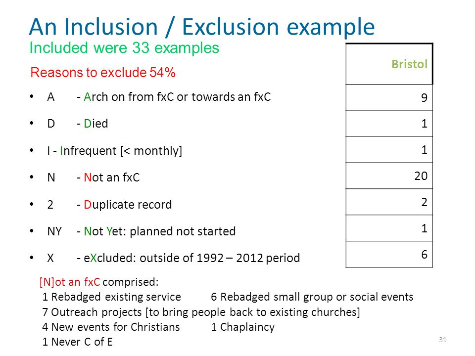 An Inclusion / Exclusion example Bristol 9 1 1 20 2 1 6 A- Arch on from fxC or towards an fxC D- Died I- Infrequent [< monthly] N- Not an fxC 2- Duplicate record NY- Not Yet: planned not started X- eXcluded: outside of 1992 – 2012 period [N]ot an fxC comprised: 1 Rebadged existing service 6 Rebadged small group or social events 7 Outreach projects [to bring people back to existing churches] 4 New events for Christians 1 Chaplaincy 1 Never C of E Included were 33 examples Reasons to exclude 54% 31