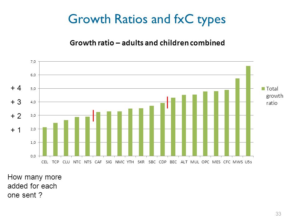 Growth Ratios and fxC types 31. How many more added for each one sent + 4 + 3 + 2 + 1 33
