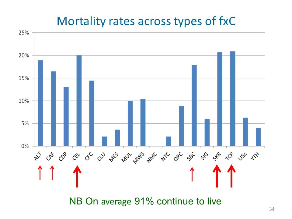 Mortality rates across types of fxC 34 NB On average 91% continue to live