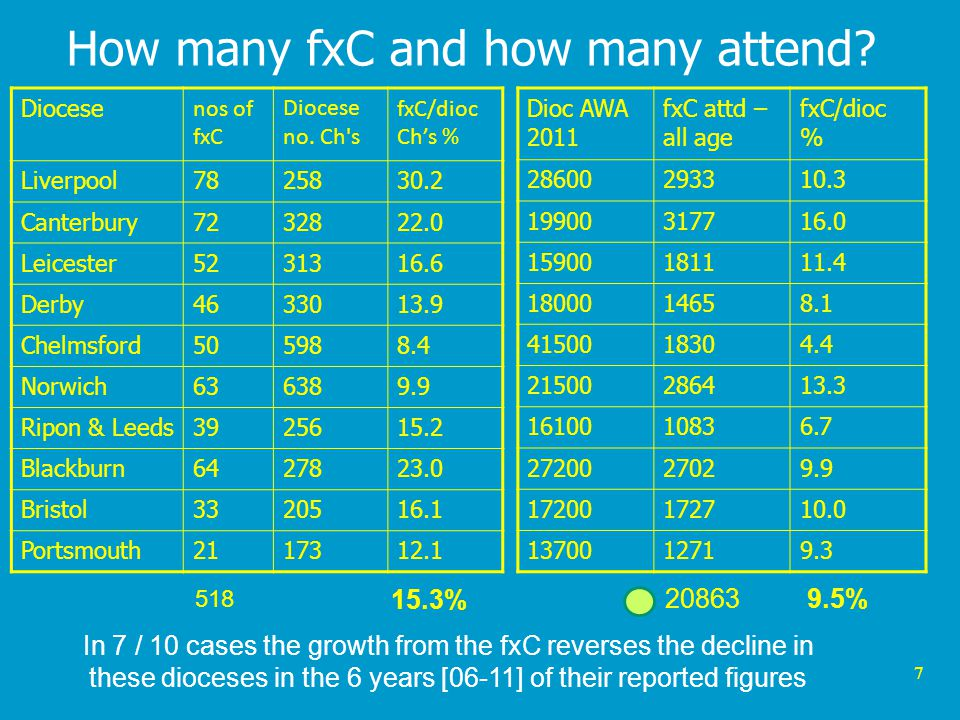 7 How many fxC and how many attend.