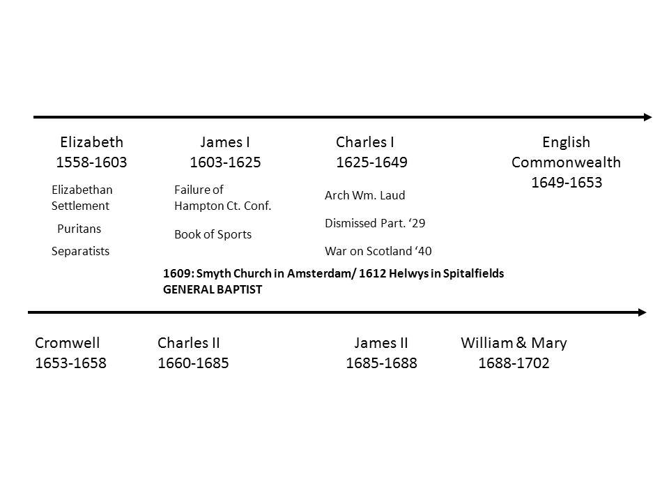 Elizabeth 1558-1603 James I 1603-1625 Charles I 1625-1649 English Commonwealth 1649-1653 Cromwell 1653-1658 Charles II 1660-1685 James II 1685-1688 William & Mary 1688-1702 Puritans Elizabethan Settlement Separatists Arch Wm.
