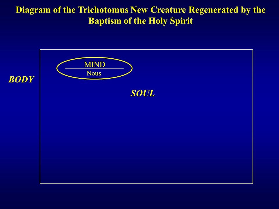 Nous MIND HEART Kardia SOUL Diagram of the Trichotomus New Creature Regenerated by the Baptism of the Holy Spirit BODY