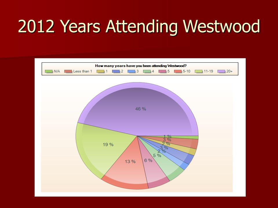 2012 Years Attending Westwood