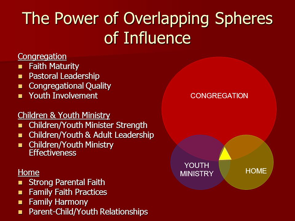 The Power of Overlapping Spheres of Influence Congregation Faith Maturity Faith Maturity Pastoral Leadership Pastoral Leadership Congregational Quality Congregational Quality Youth Involvement Youth Involvement Children & Youth Ministry Children/Youth Minister Strength Children/Youth Minister Strength Children/Youth & Adult Leadership Children/Youth & Adult Leadership Children/Youth Ministry Effectiveness Children/Youth Ministry EffectivenessHome Strong Parental Faith Strong Parental Faith Family Faith Practices Family Faith Practices Family Harmony Family Harmony Parent-Child/Youth Relationships Parent-Child/Youth Relationships CONGREGATION YOUTH MINISTRY HOME