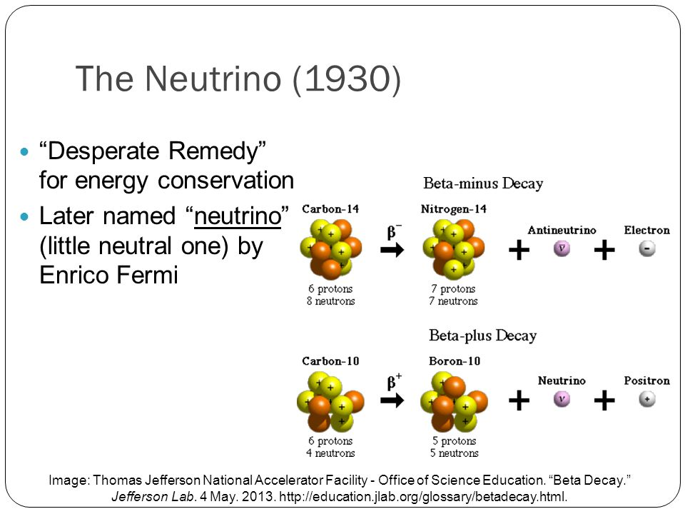 The Neutrino (1930) Desperate Remedy for energy conservation Later named neutrino (little neutral one) by Enrico Fermi Image: Thomas Jefferson National Accelerator Facility - Office of Science Education.