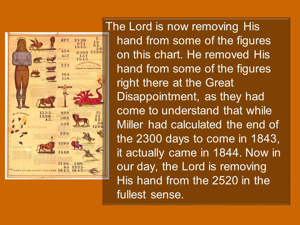 Sur: means removed Daniel 12:11, 12.