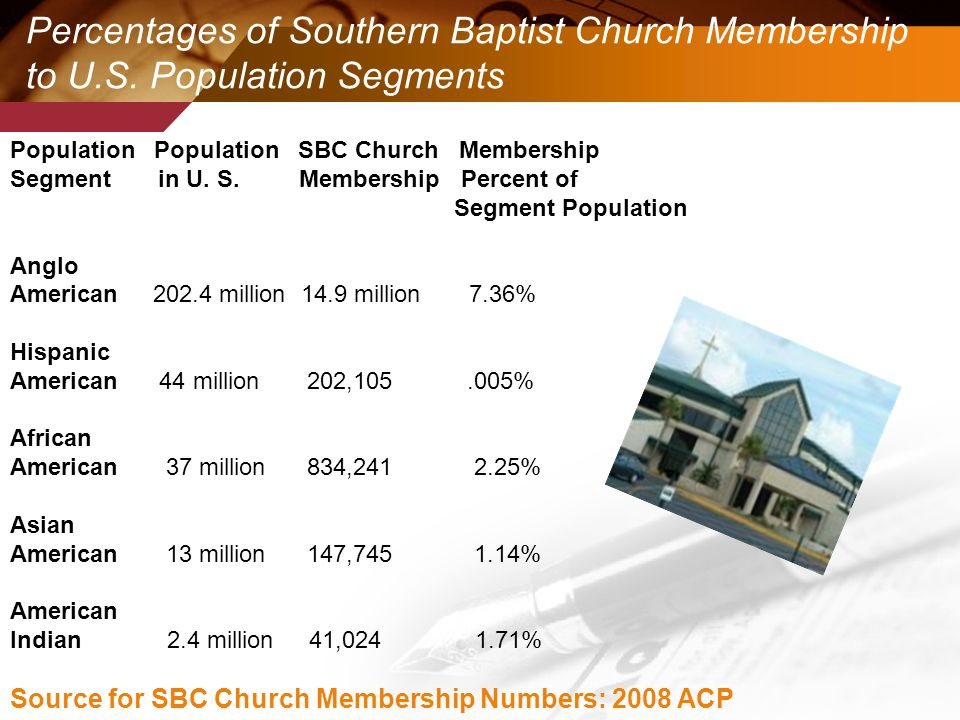 Percentages of Southern Baptist Church Membership to U.S.