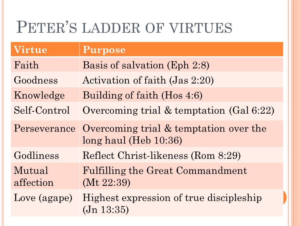 P ETER ' S LADDER OF VIRTUES VirtuePurpose FaithBasis of salvation (Eph 2:8) GoodnessActivation of faith (Jas 2:20) KnowledgeBuilding of faith (Hos 4:6) Self-ControlOvercoming trial & temptation (Gal 6:22) PerseveranceOvercoming trial & temptation over the long haul (Heb 10:36) GodlinessReflect Christ-likeness (Rom 8:29) Mutual affection Fulfilling the Great Commandment (Mt 22:39) Love (agape)Highest expression of true discipleship (Jn 13:35)