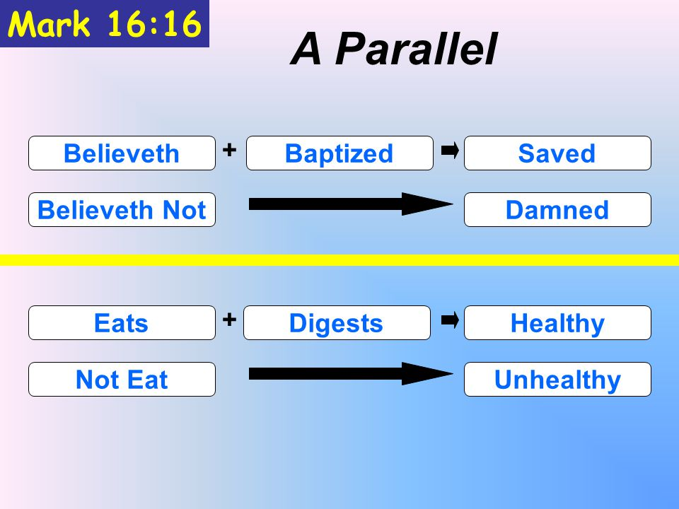 Mark 16:16 A Parallel BelievethBaptizedSaved Believeth NotDamned + EatsDigestsHealthy Not EatUnhealthy +
