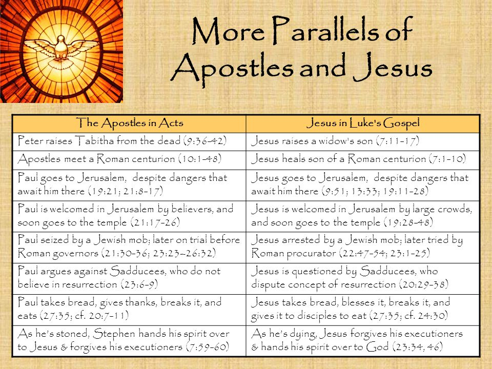 More Parallels of Apostles and Jesus The Apostles in ActsJesus in Luke's Gospel Peter raises Tabitha from the dead (9:36-42)Jesus raises a widow's son